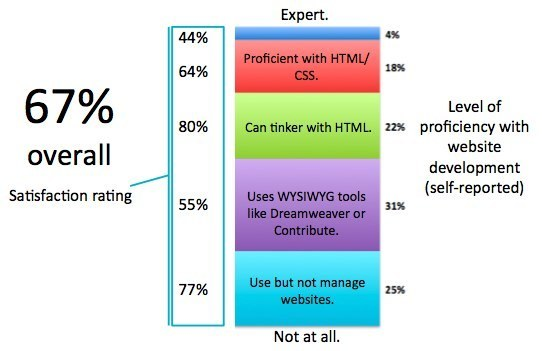 Conductor Satisfaction by web development proficiency